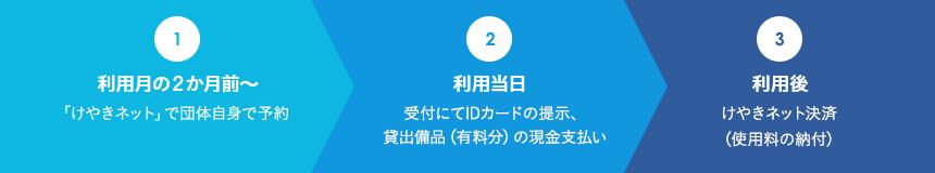 ネット けやき 世田谷 区